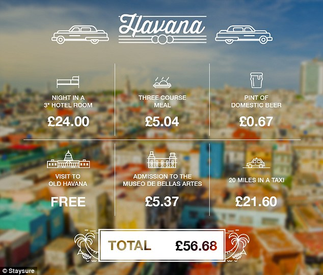 £100 in Havana
