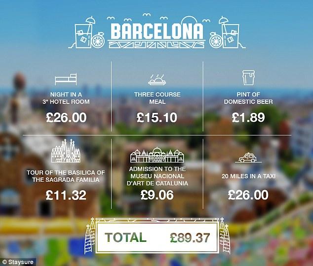 £100 in Barcelona