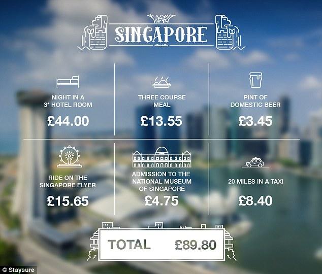£100 in Singapore