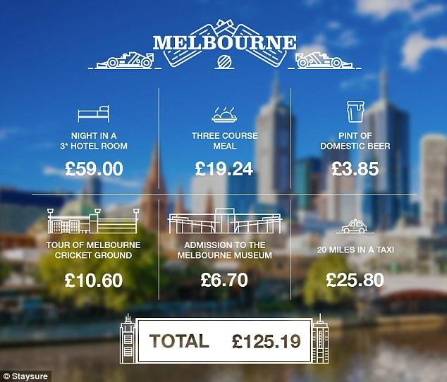 £100 in Melbourne