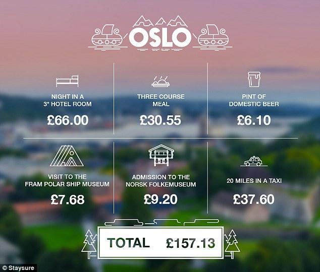 £100 in Oslo