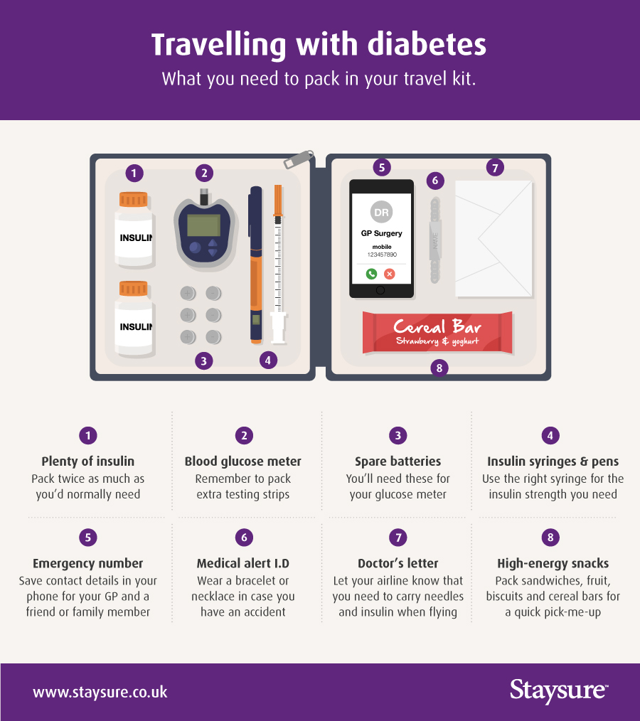 Flying with Diabetes: What Can You Carry? | Staysure