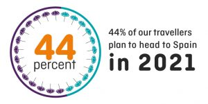 Graphic showing 44% of Staysure bookings for 2021 are for travel to Spain