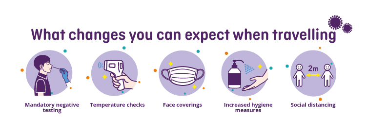 Graphic showing changes to expect when travelling during COVID