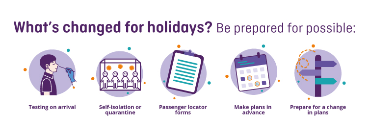 Graphic showing the changes to holidays abroad during COVID