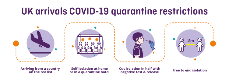 Graphic showing UK arrival restrictions for COVID