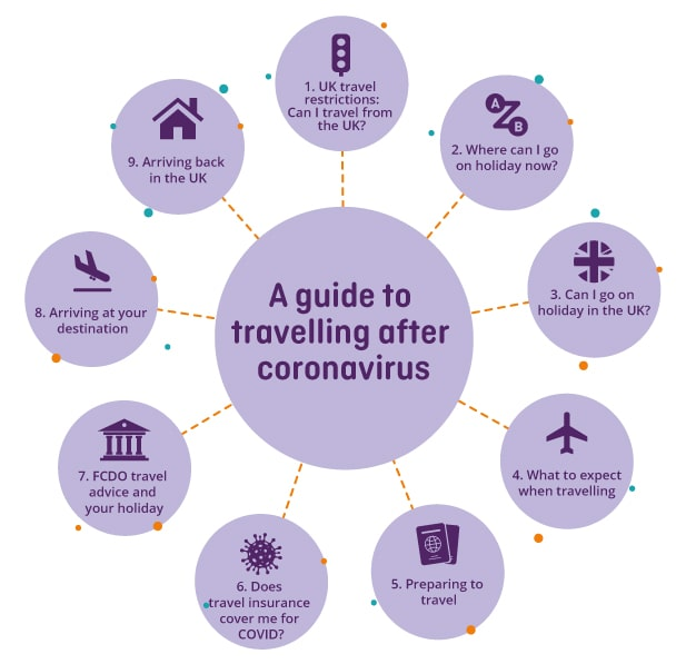 Graphic showing guide to travelling after coronavirus contents