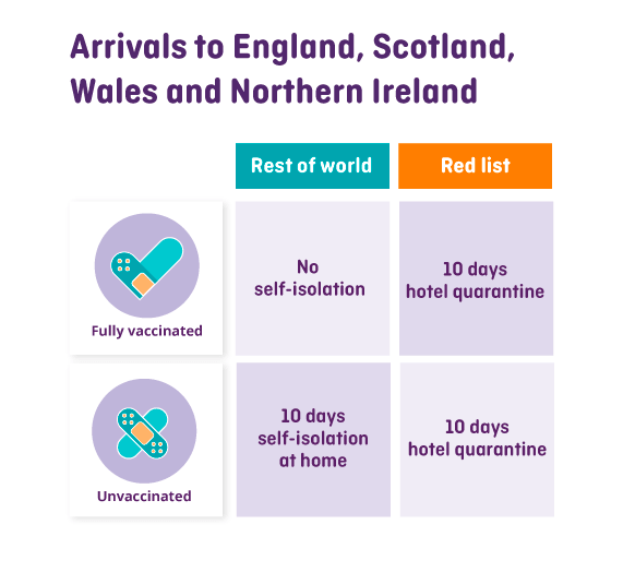 Rules for entering the UK for vaccinated and unvaccinated travellers